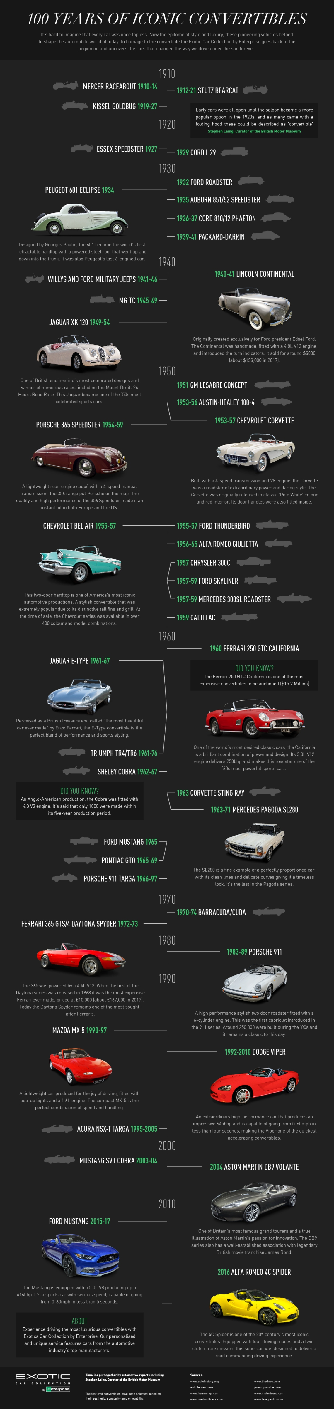 100-Years-of-Iconic-Convertibles-Extotic-Cars01